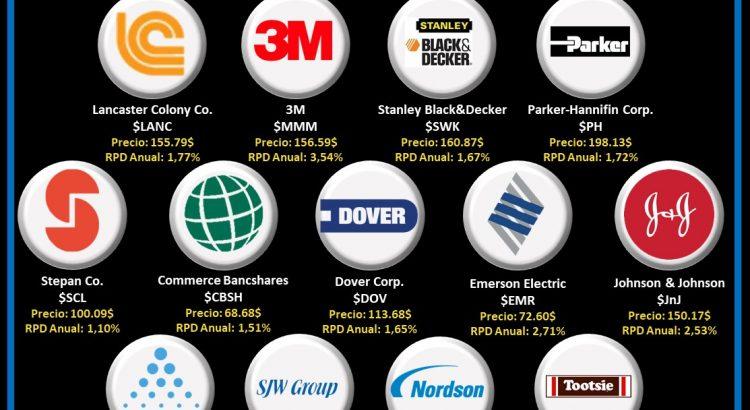 logos empresas dividend kings o reyes del dividendo que pagan en marzo