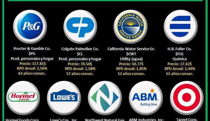 logos empresas aristocratas del dividendo que pagan en mayo