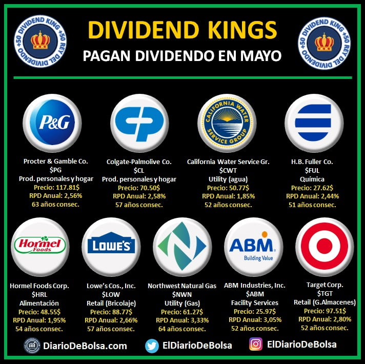 Dividend Kings o Reyes del Dividendo que reparten dividendo en mayo: Procter & Gamble Co (PG), Colgate-Palmolive (CL), California Water Service Gr (CWT), HB Fuller Co (FUL), Hormel Foods Corp (HRL), Lowe's Cos (LOW), Northwest Natural Gas (NWN), ABM Industries (ABM), Target Corp (TGT)