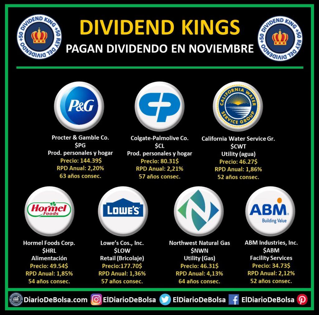Dividend Kings que reparten dividendo en el mes de noviembre: Procter & Gamble (PG), Colgate Palmolive (CL), California Water Service (CWT), Hormel Foods Corp (HRL), Lowe´s Cos (LOW), Northwest Natural Gas (NWN) y ABM Industries Inc. (ABM)