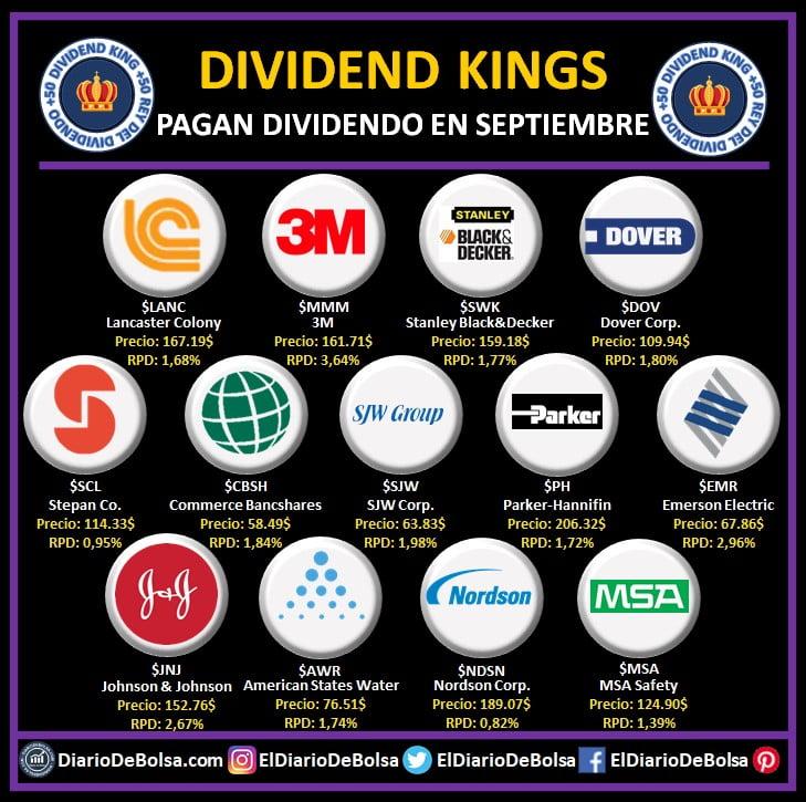 Dividend Kings que reparten dividendo en el mes de septiembre: Lancaster Colony (LANC), 3M (MMM), Stanley Black&Decker (SWK), Dover Corp (DOV), Stepan Co. (SCL), Commerce Banshares (CBSH), SJW Corp (SJW), Parker Hannifin (PH), EMR (Emerson Electric), Johnson & Johnson (JNJ), American States Water (AWR), Nordson Corp (NDSN), MSA Safety (MSA)