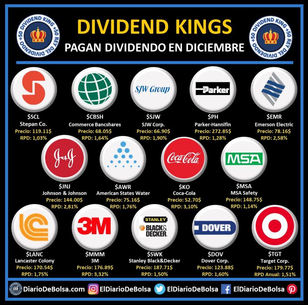 Dividend Kings o reyes del dividendo americanas USA (más de 50 años de incrementos consecutivos del dividendo) que pagan dividendo en diciembre: Stepan Company (SCL), Commerce Bancshares (CBSH), SJW Corp (SJW), ParkerHannifin (PH), Emerson Electric (EMR). Johnson & johnson (JNJ), American States water (AWR), Coca-Cola (KO), MSA Safety (MSA), Lancaster Colony (LANC), 3M (MMM), Stanley Black&Decker (SWK), Dover Corporation (DOV), Target (TGT)