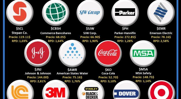logos empresas dividend kings o reyes del dividendo que pagan en diciembre