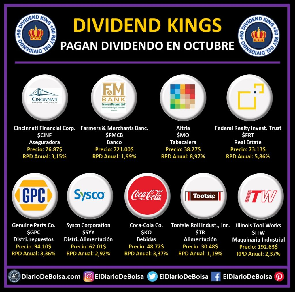 Dividend Kings que reparten dividendo en el mes de octubre: Cincinnati Financial Corp (CINF), Farmers & Merchants Bancorp Bank (FMCB), Altria (MO), Federal Realty Investment Trust (FRT), Genuine Parts Co (GPC), Sysco Corporation (SYY), Coca-Cola (KO), Tootsie Roll Industries (TR) y Illinois Tool Works (ITW)
