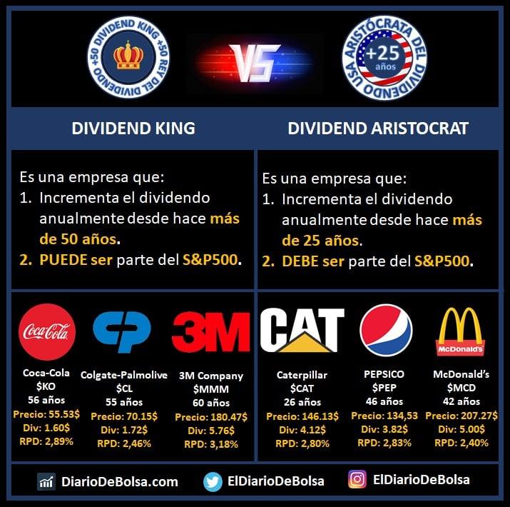 Dividend Kings o rey del dividendo vs Dividend Aristocrat o aristócratas del dividendo. ¿En qué se diferencian? Coca-Cola KO, Colgate Palmolive CL, 3M Company MMM, Caterpillar CAT, PEP, Pepsico, McDonalds MCD
