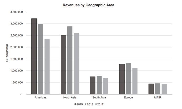 Evolución de las ventas por área geográfica de la aristócrata del dividendo Expeditors International of Washington (EXPD)