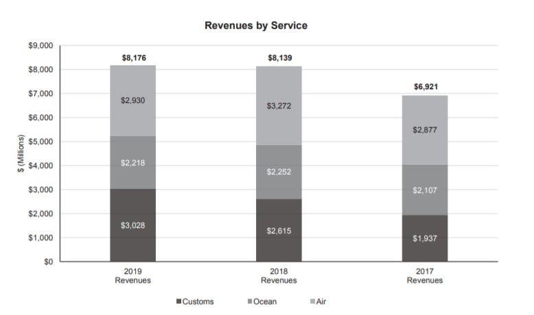 Evolución de las ventas por servicio de la aristócrata del dividendo Expeditors International of Washington (EXPD)