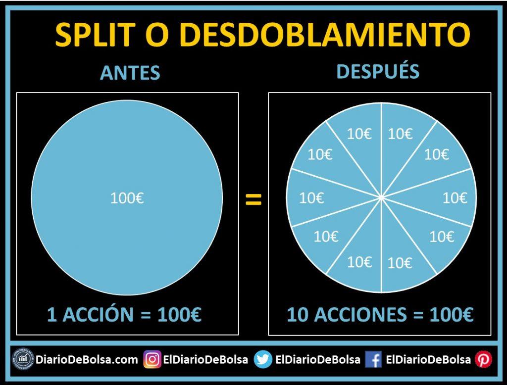 Ejemplo gráfico de qué es un split o desdoblamiento de acciones y cómo funciona sobre nuestra cartera