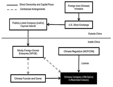 Esquema estructura VIE-ADR por el que salen a cotizar las empresas chinas a USA
