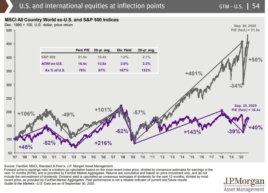 Estamos en una burbuja bursátil en Estados Unidos? análisis de JP morgan comparando la evolución del SP500 vs el MSCI World Ex USA