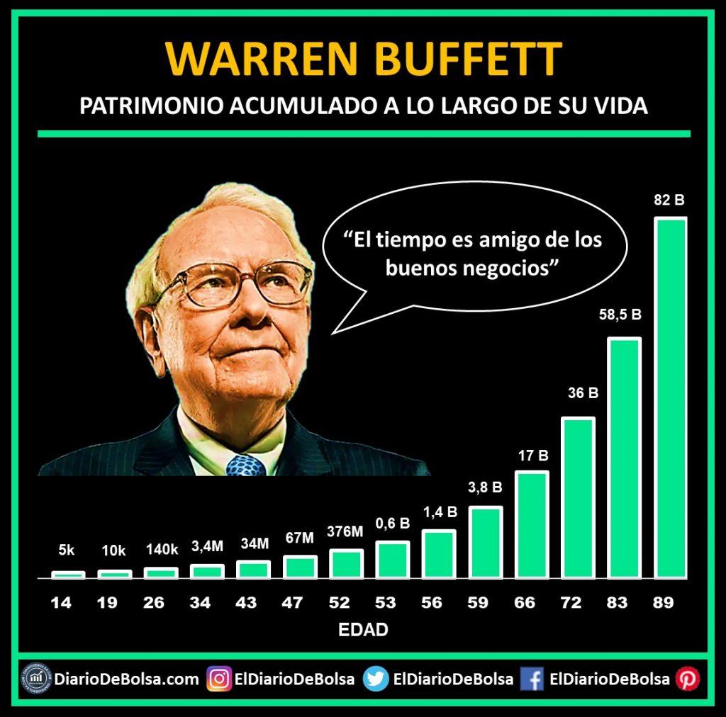 Evolución de la riqueza o el patrimonio de Warren Buffett a lo largo de su vida, un pasaje del libro The Psychology of Money de Morgan Housel