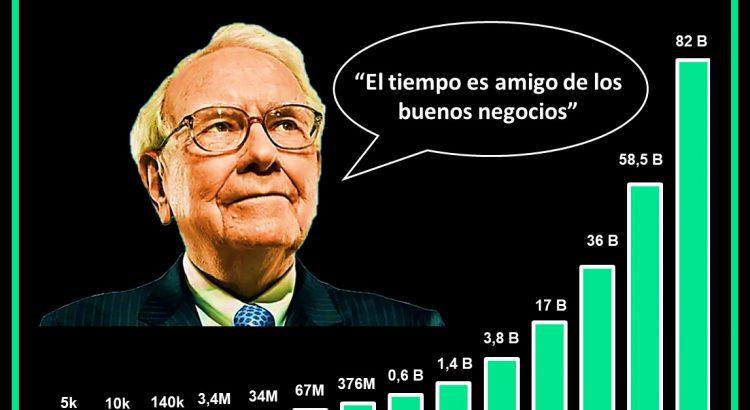 Warren buffett gráfico barras con la evolución de su patrimonio