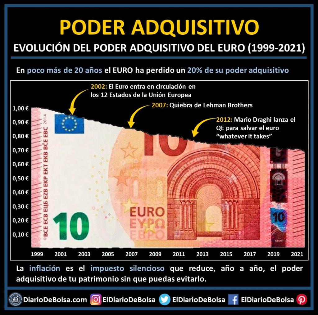 Billete de euro cortado grafica evolución poder adquisitivo Euro inflación