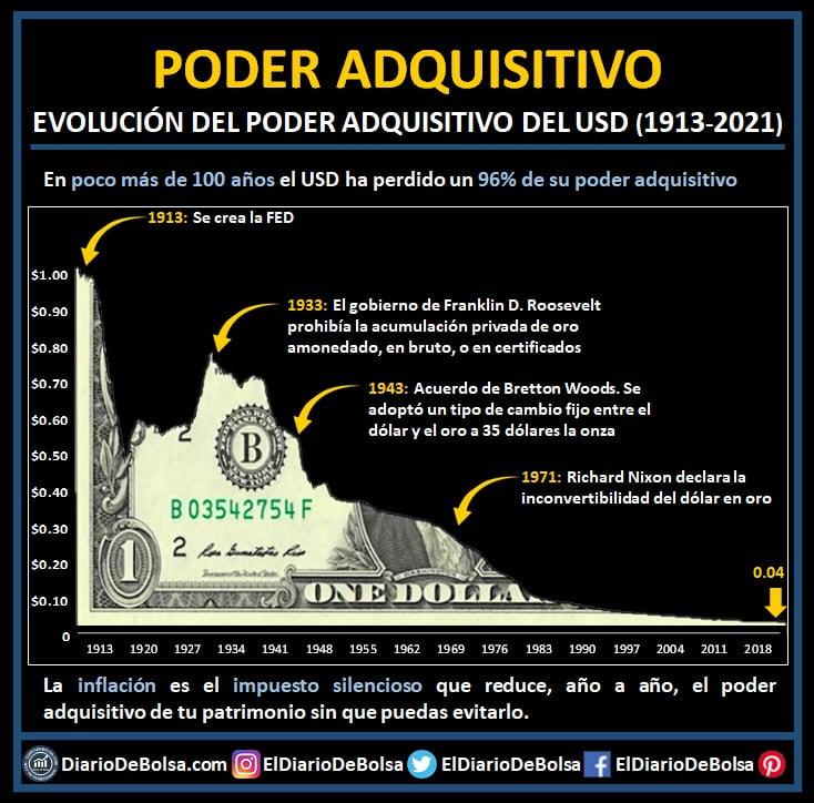 Evolución del poder adquisitivo del USD dolar inflación billete cortado