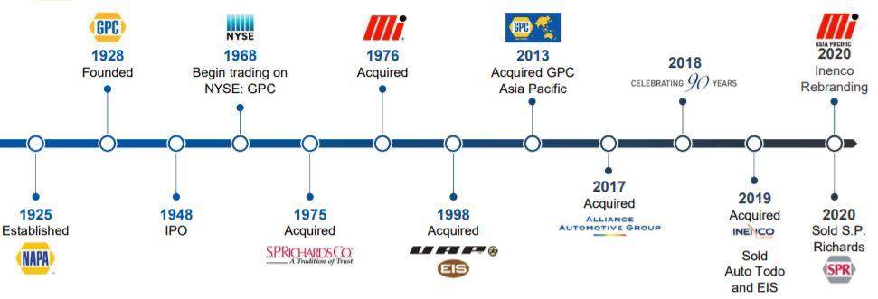 historia operaciones corporativas de Genuine Parts Company, Una dividend King con más de 65 años de incrementos del dividendo