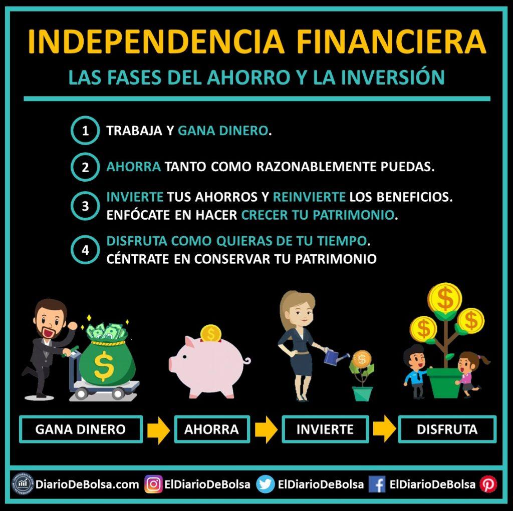 Esquema 4 pasos ahorro inversión - Independencia financiera