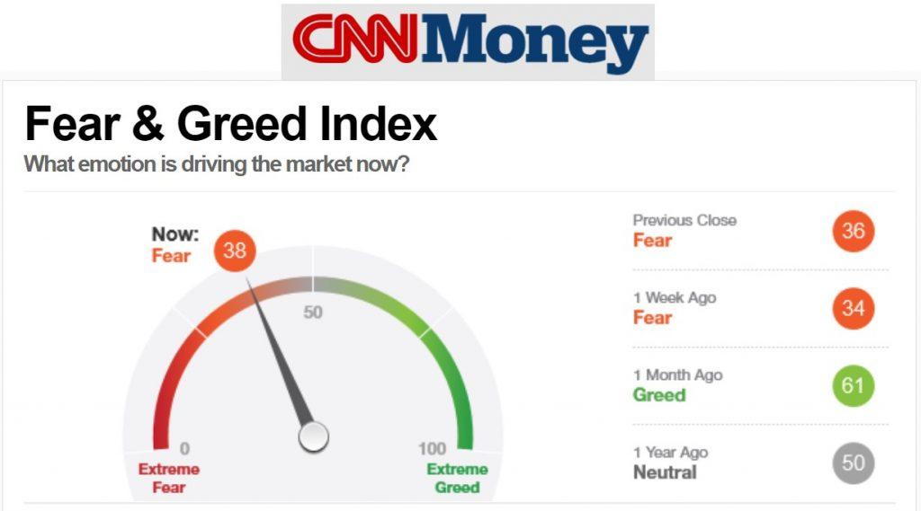 Fear & Greed Index o índice del miedo y codicia