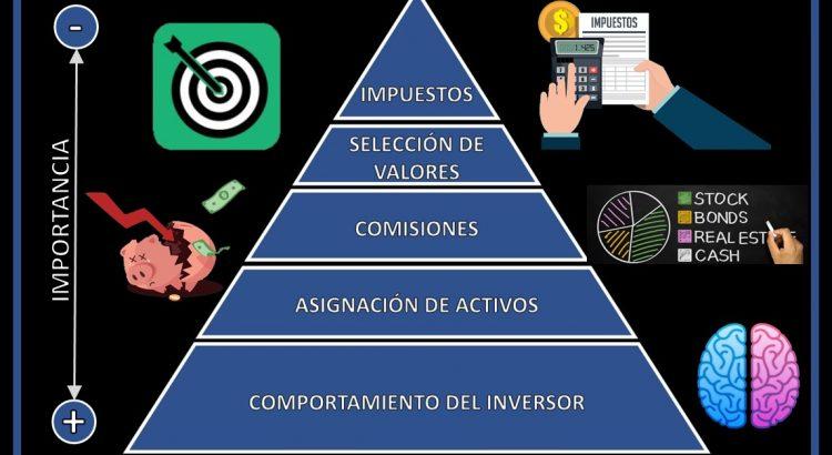 Pirámide con los 5 tipos de costes más grandes al invertir ordenados por importancia