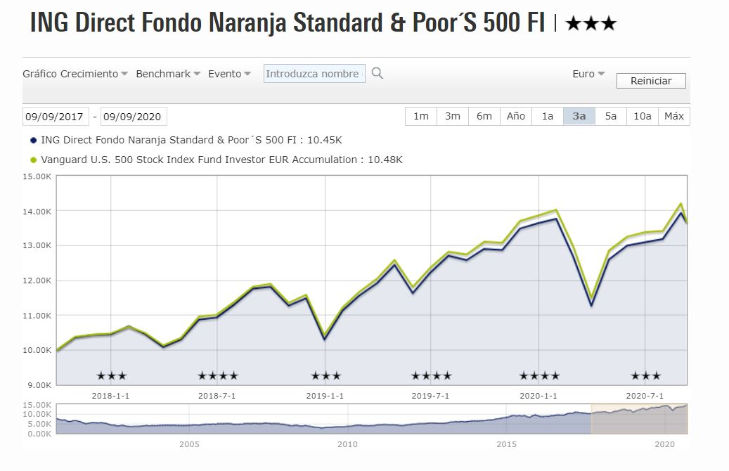 Fondo Naranja S&P500 vs Vanguard