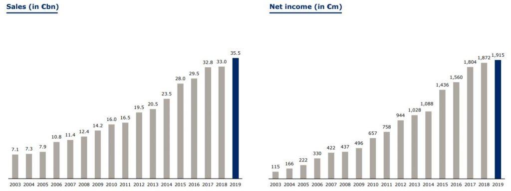 Evolución de las ventas y los ingresos de Fresenius SE, aristócrata europea del dividendo