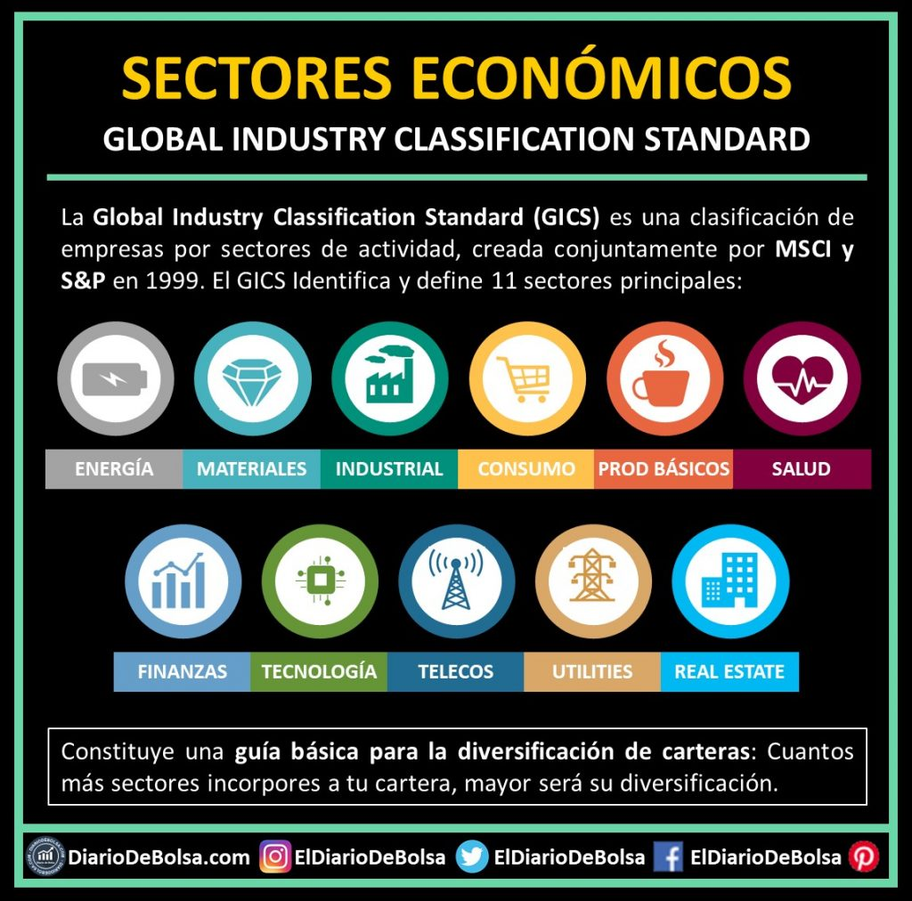 Qué es el Global Industry Classification Standard o GICS de MSCI Y S&P500