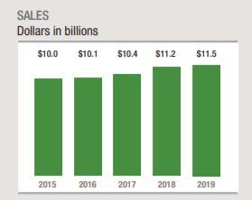 Evolución de las ventas de la aristócrata del dividendo W.W. Grainger Inc. (GWW)