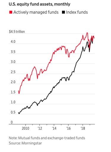 Valor de los activos gestionados por fondos de inversión activa contra los fondos de inversión pasiva o índices