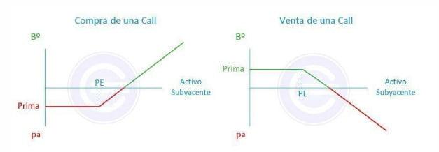 Gráfica de los beneficios y pérdidas con opciones financieras CALL (comprada y vendida) en función de la evolución del subyacente