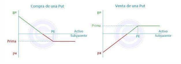 Gráfica de los beneficios y pérdidas con opciones financieras PUT (comprada y vendida) en función de la evolución del subyacente