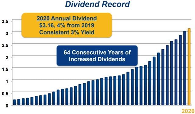 Historial de crecimiento de dividendos de la Dividend King Genuine Parts