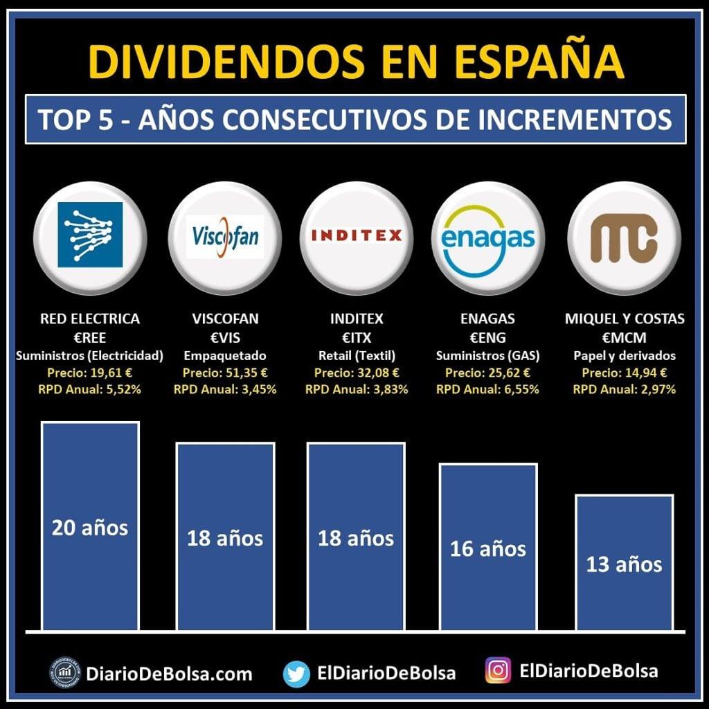 Aristócratas del dividendo España. Top español de empresas con más años con dividendo anual creciente