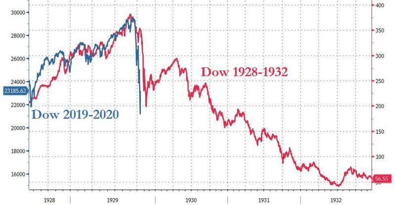 La evolución del mercado en la crisis del coronavirus contra la crisis de 1929