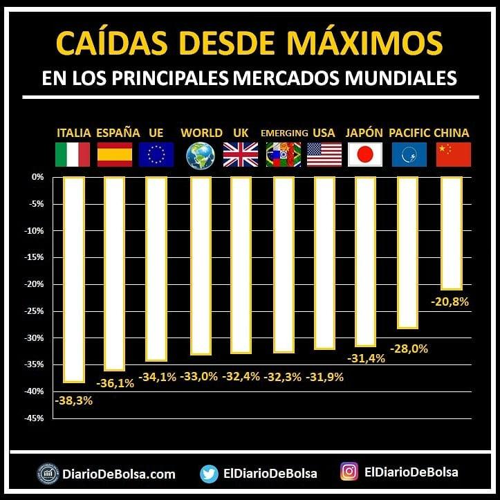 caídas de los principales mercados durante marzo de 2020