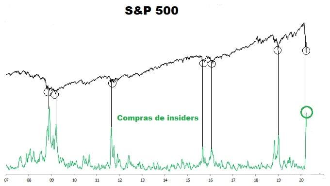 Compras de insiders en el S&P500
