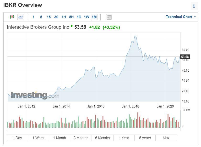 Gráfico análisis técnico de Interactive Brokers en investing