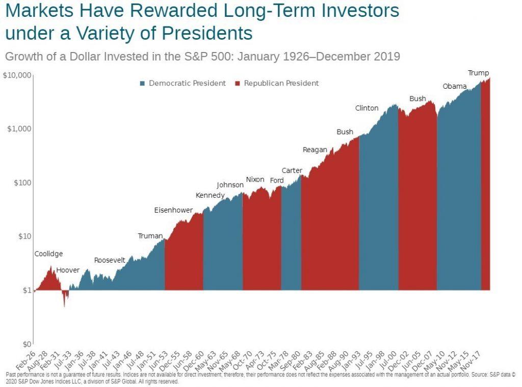 Comportamiento del mercado después de las elecciones presidenciales en USA. Cómo ha evolucionado el mercado bajo el mandato de cada presidente, resaltando si es demócrata o republicano en un gráfico