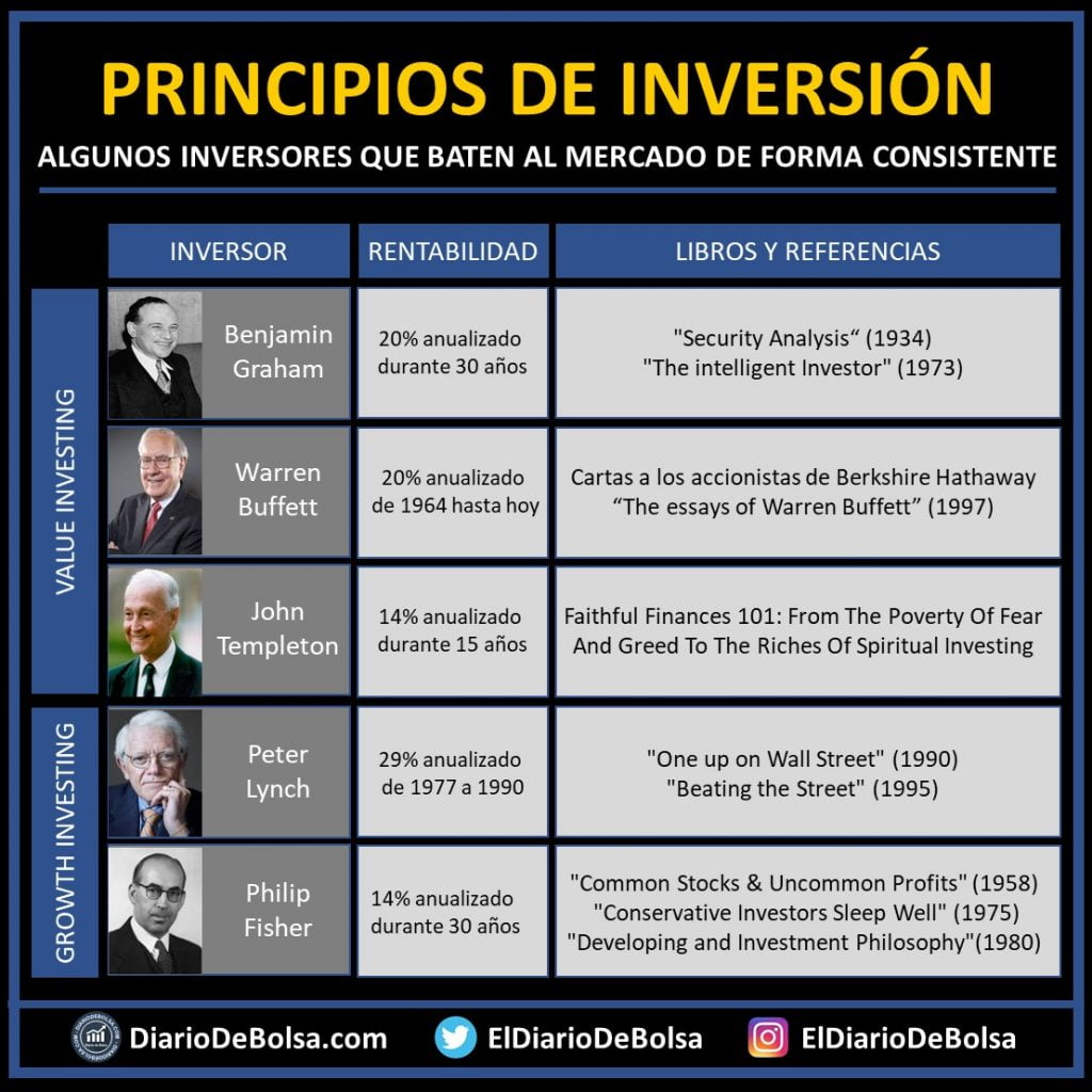 Principios de inversión - Tabla rentabilidad y libros Benjamin Graham Warren Buffet Peter Lynch