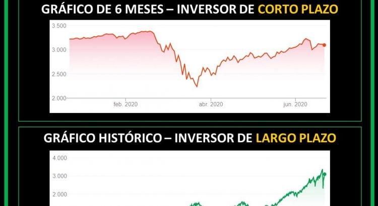 Gráficos bolsa S&P500 corto y largo plazo