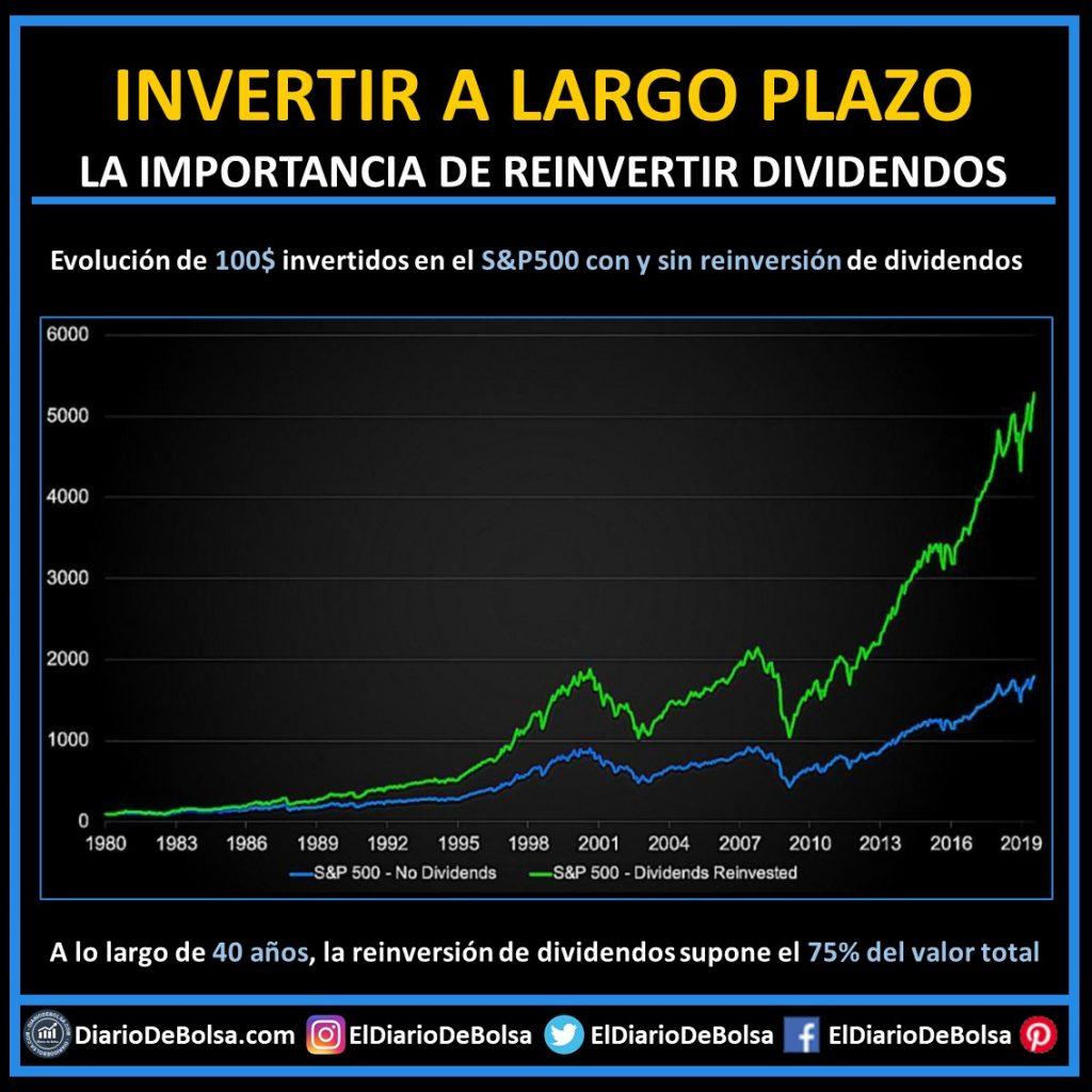 gráfico efecto reinversión dividendos