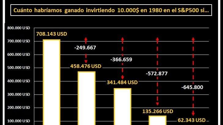 Gráfico de barras pérdidas por no acertar en el Market Timing