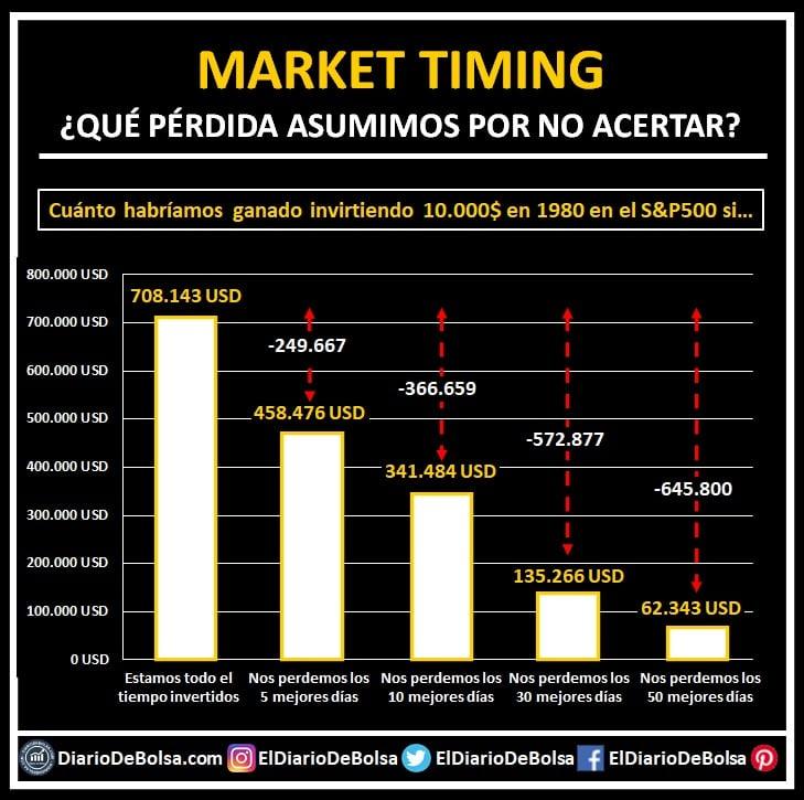 ¿Qué es el Market Timing? ¿Qué pérdidas puede suponer un mal market timing?