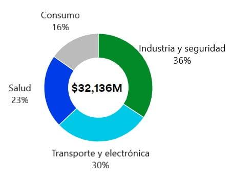 Composición de los ingresos de 3M (MMM) por línea de negocio