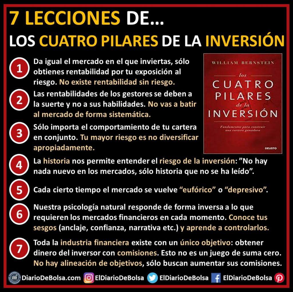 """Resumen e ideas principales 7 lecciones principales del libro recomendado para aprender a invertir en bolsa:""""Los Cuatro Pilares de la inversión"""" de William J. Bernstein"""