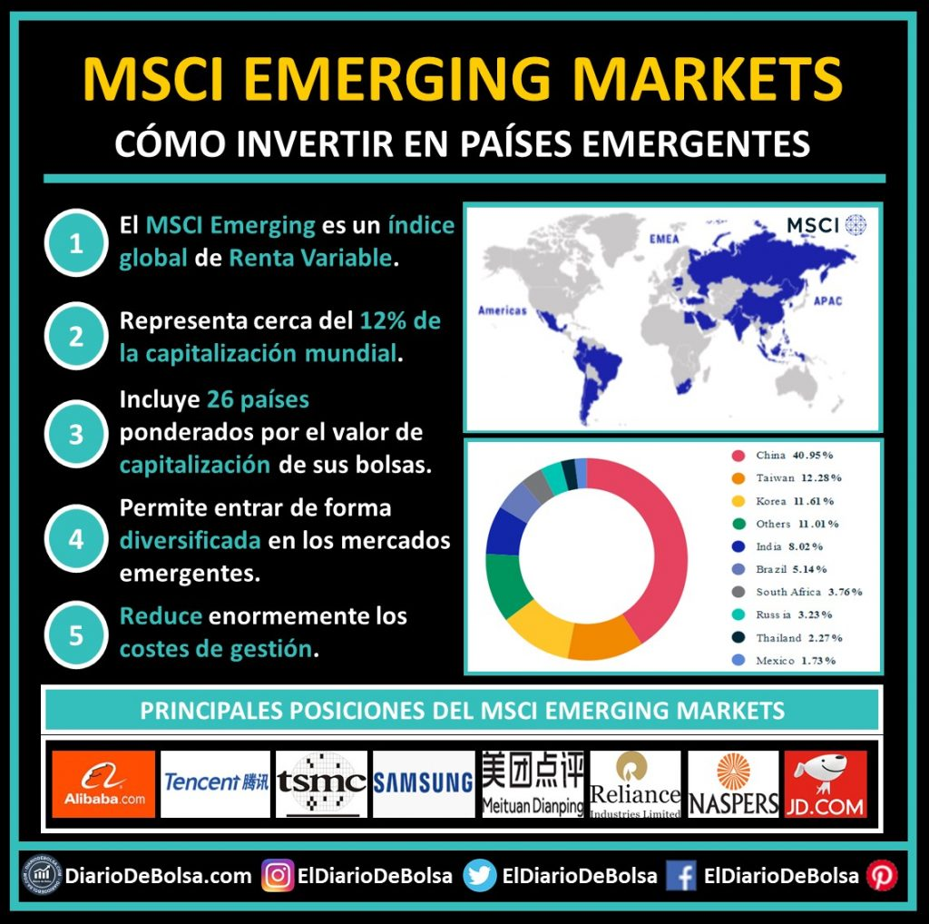 ¿Qué es el índice MSCI Emerging Markets? ¿Cómo puedo invertir en el MSCI Emerging Markets? ¿Qué empresas y países componen el MSCI Emerging Markets?