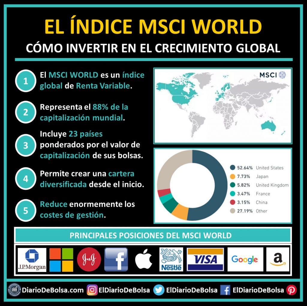 ¿Qué es el índice MSCI World? ¿Cómo puedo invertir en el MSCI World? ¿Qué empresas y países componen el MSCI World?