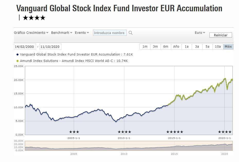 Amundi MSCI World vs Vanguard Global Stock Index