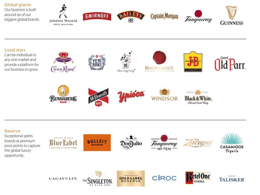 Principales marcas del grupo Diageo de la aristócrata del dividendo británica Diageo DGE (Johnnie Walker, Smirnoff, Baileys, Capital Morgan, Tanqueray, Guiness, JB, Casamigos Tequila, etc.)