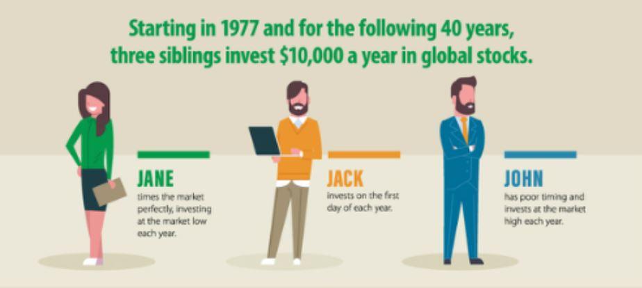 El mejor inversor de la historia vs el peor inversor de la historia. La importancia del Market Timing