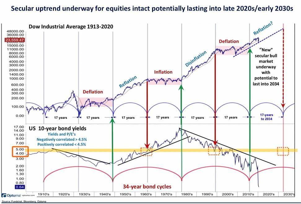 Estimación de los ciclos seculares bursátiles del Dow Industrial y el mercado de bonos