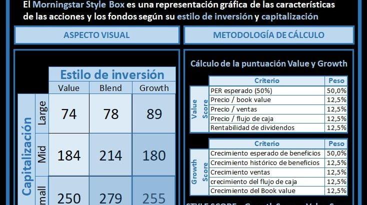 tabla morningstar style box y metodología de cálculo